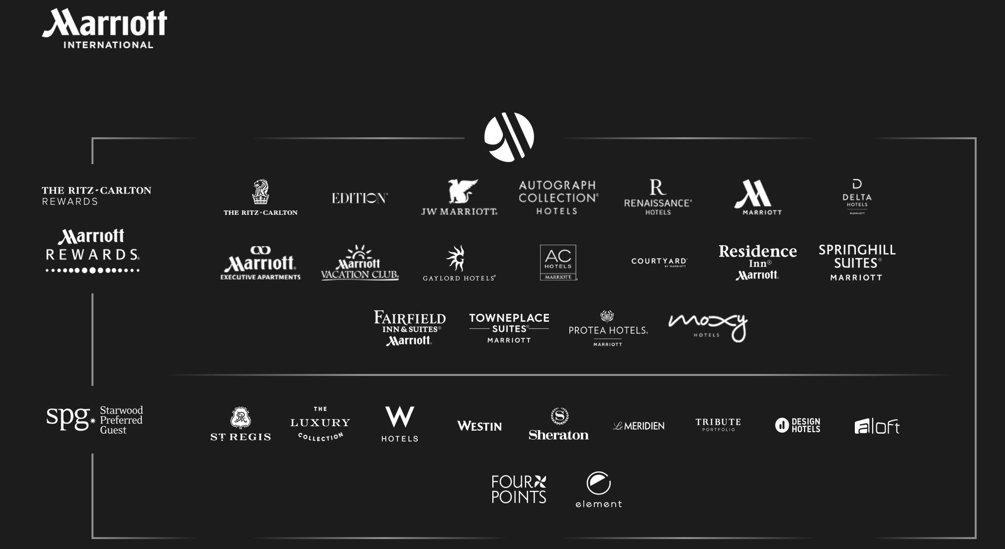 Marriot has 29 brands