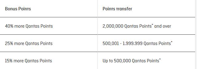 Qantas Transfer Bonus Offer