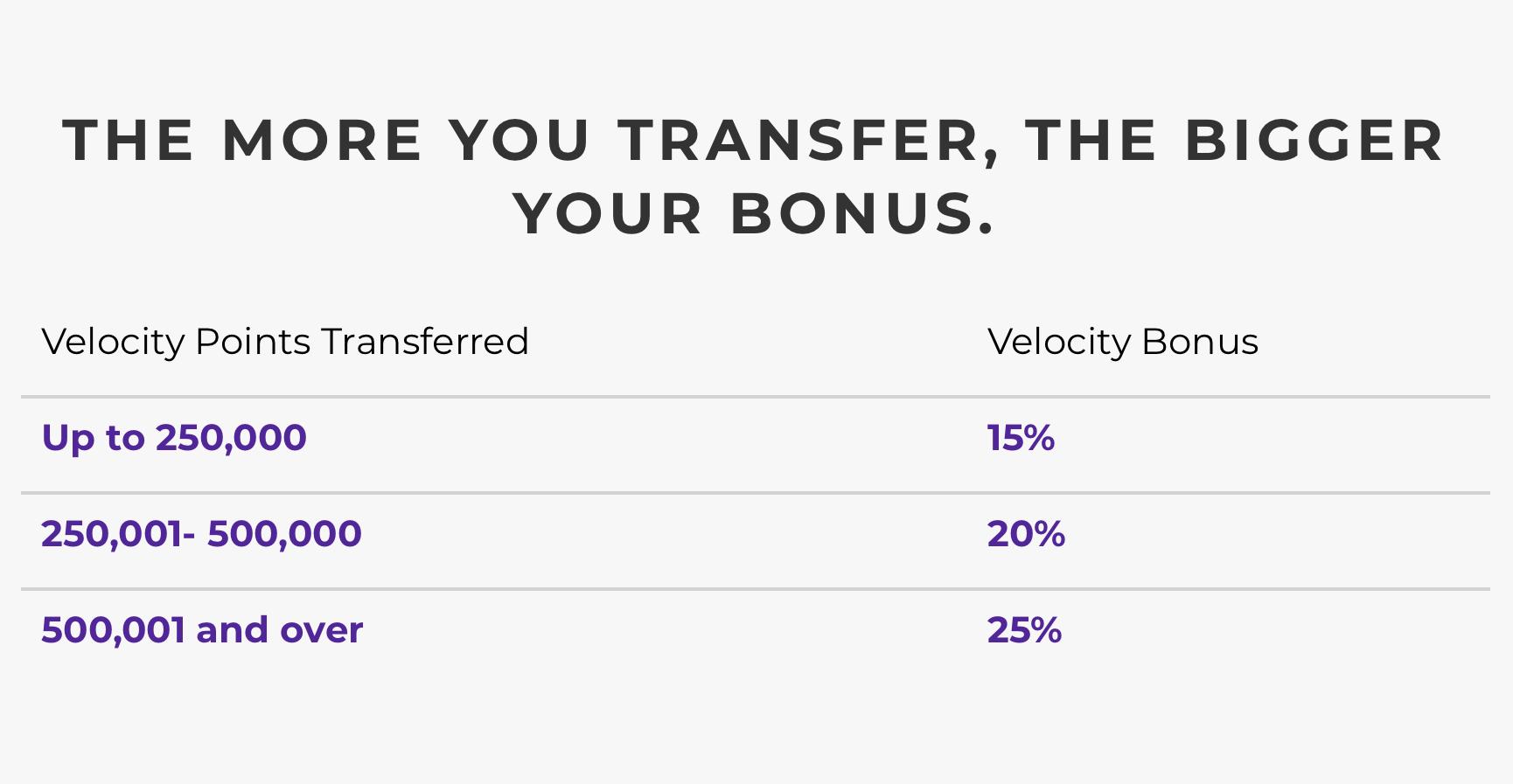 Velocity Tiered Transfer Bonus
